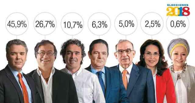 Colômbia eleições